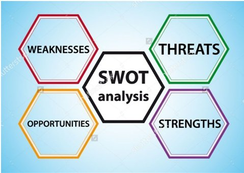 swot analysis conduct an internal and external environmental analysis for your proposed business For example, an analysis of your external environment can show that your business faces an upcoming shortage of a vital material, while an analysis of your internal environment can show that your team has the skills to start manufacturing this item in house.